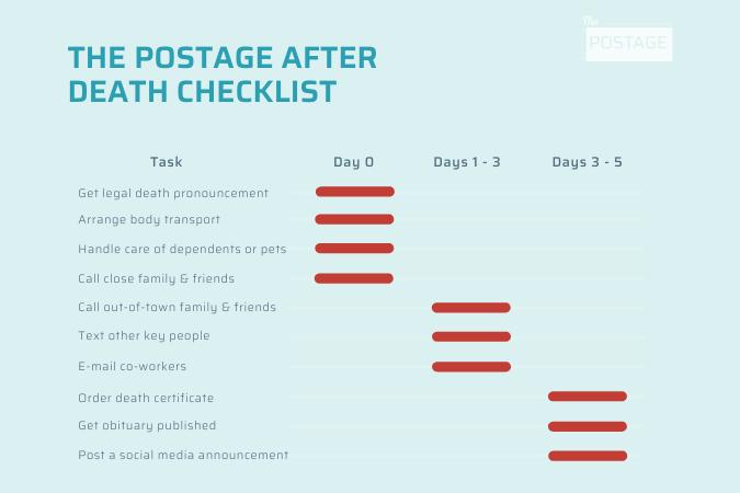 After Death Task Timeline